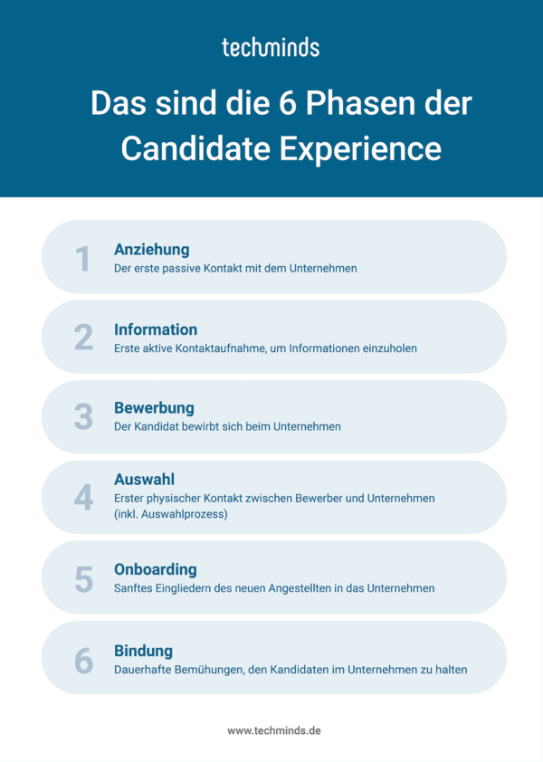 Die Candidate Experience in 6 Phasen | TechMinds