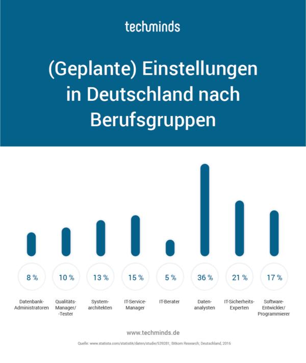 Zu vergebende IT Stellen in Deutschland