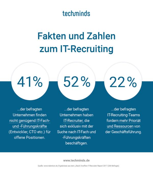 Ergebnisse einer Studie, in der Unternehmen zum IT Recruiting befragt wurden.