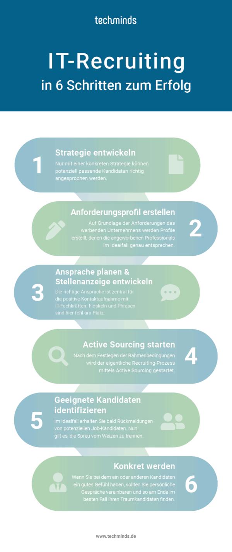 6 Tipps für ein erfolgreiches IT Recruitment