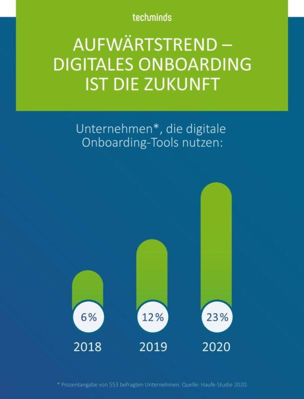 Digitale Tools im Onboarding, Trends, TechMinds