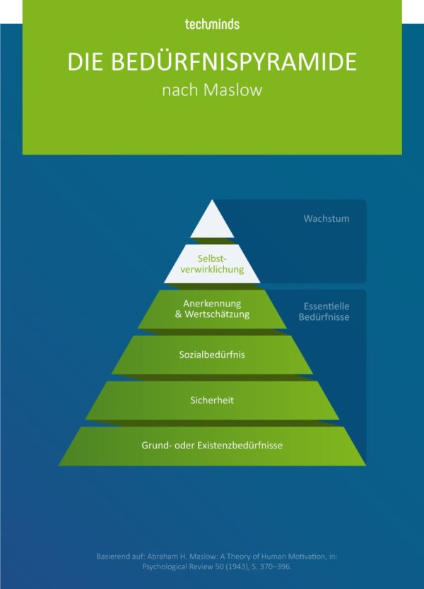 Bedürfnispyramide nach Maslow   TechMinds