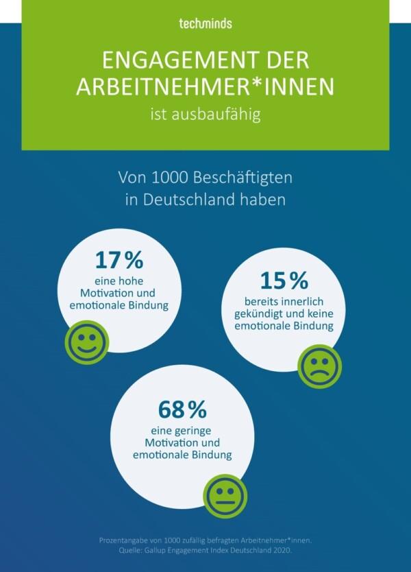 Emotionale Bindung der Mitarbeiter an den Arbeitgeber in Deutschland   TechMinds