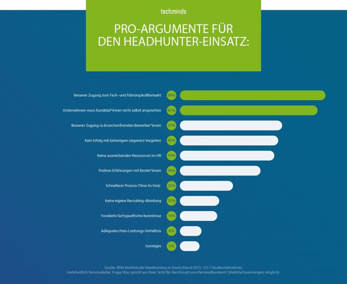 Argumente für einen Headhunter | TechMinds