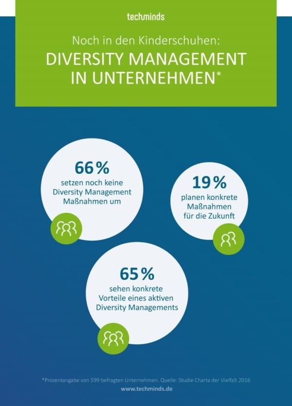 Diversity Management in Unternehmen | TechMinds