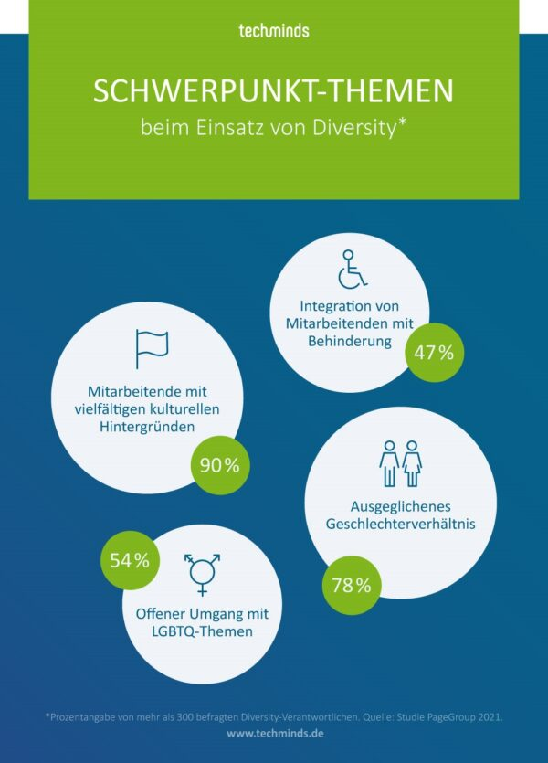 Schwerpunkte beim Thema Diversity | TechMinds