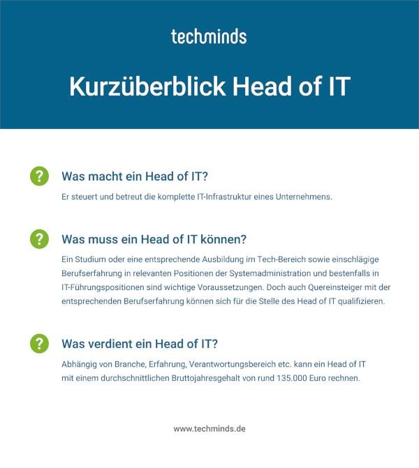 Kurzüberblick Head of IT