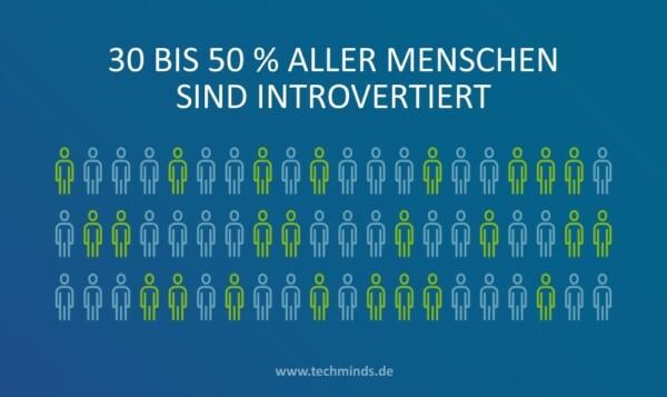 Anteil Introvertierte | TechMinds