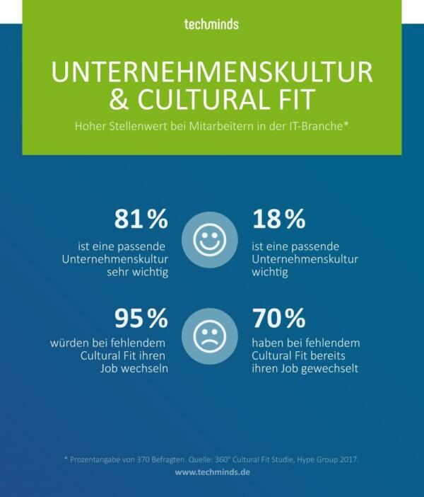 Unternehmenskultur & Cultural Fit | TechMinds