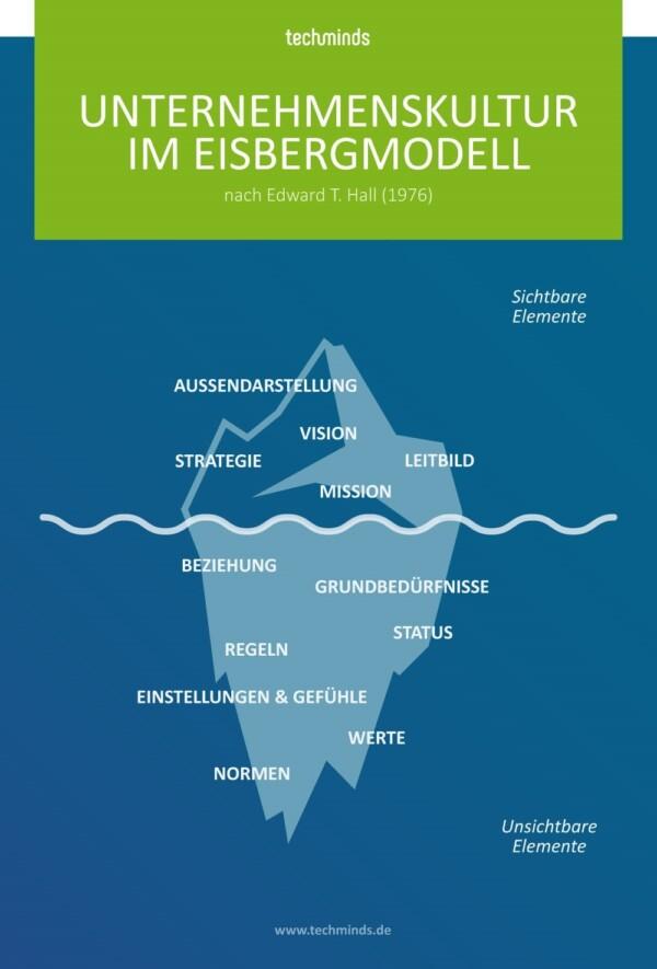 Unternehmenskultur im Eisbergmodell | TechMinds