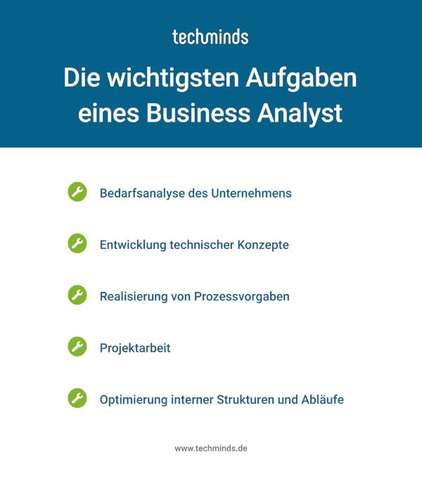 Aufgaben Business Analyst