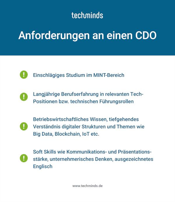 Anforderungen CDO