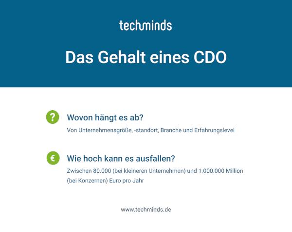 CDO Gehalt