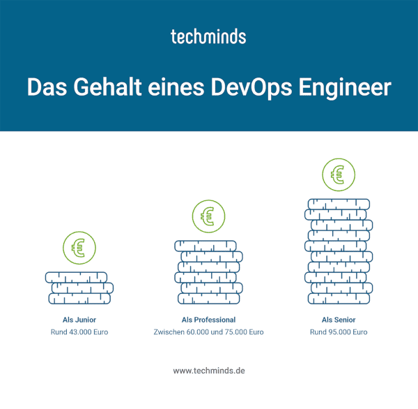 DevOps Engineer Gehalt