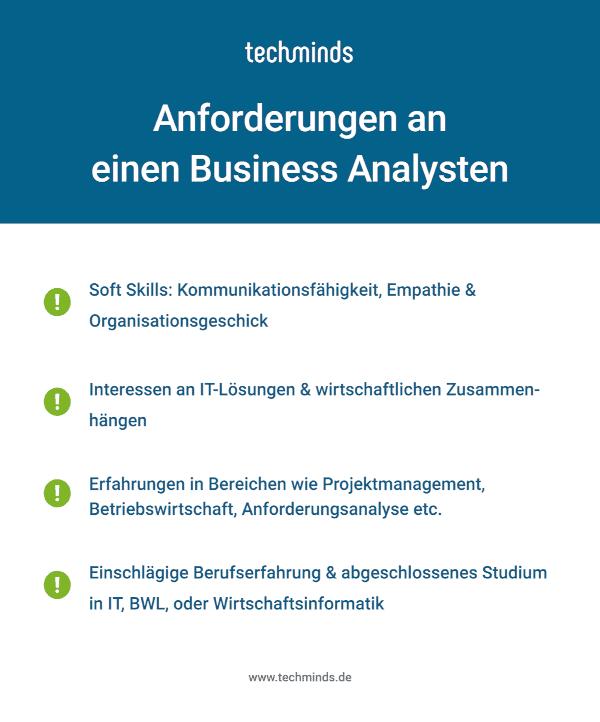 Anforderungen Business Analyst