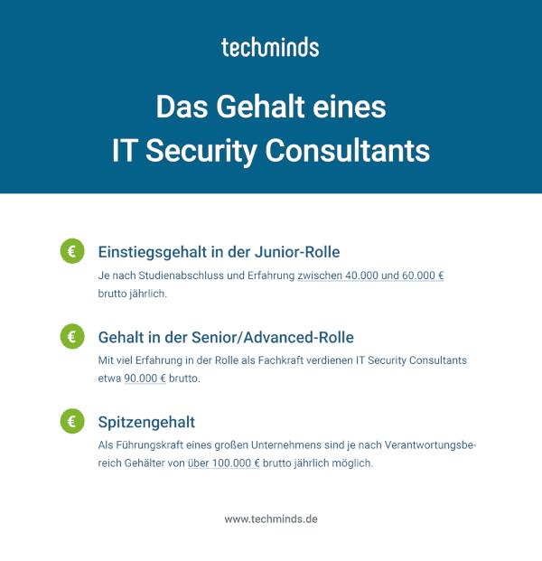 IT Security Consultant Gehalt