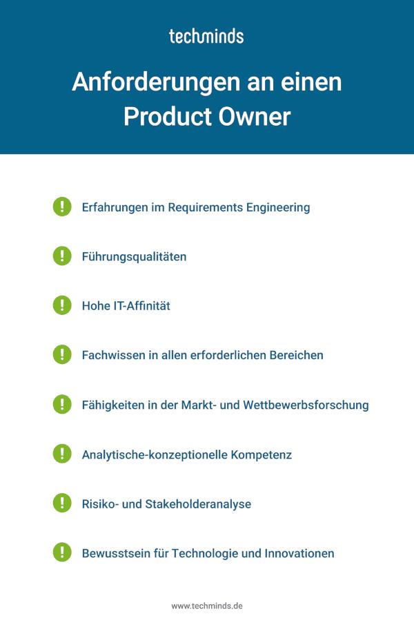 Anforderungen Product Owner