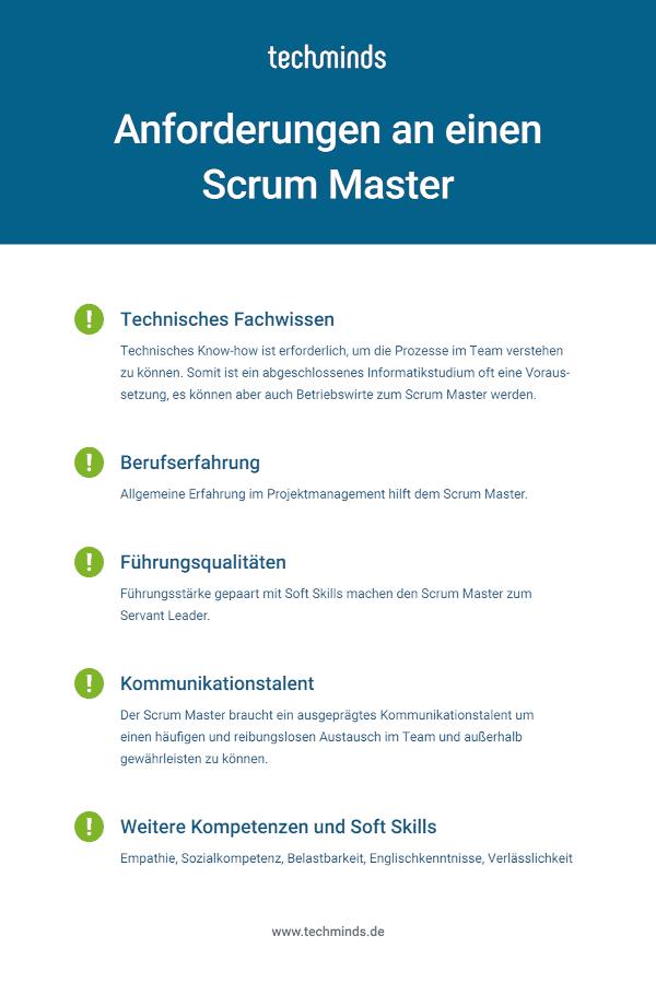 Scrum Master Anforderungen