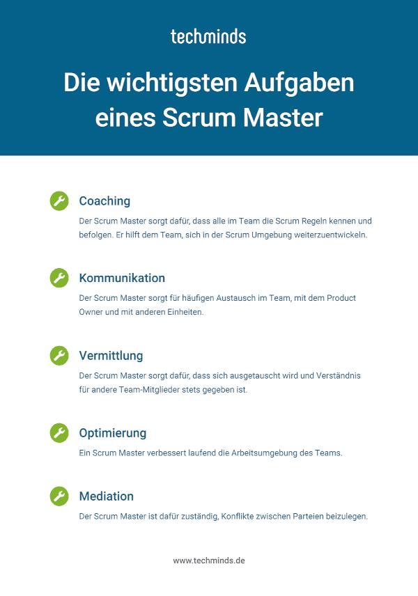Aufgaben Scrum Master