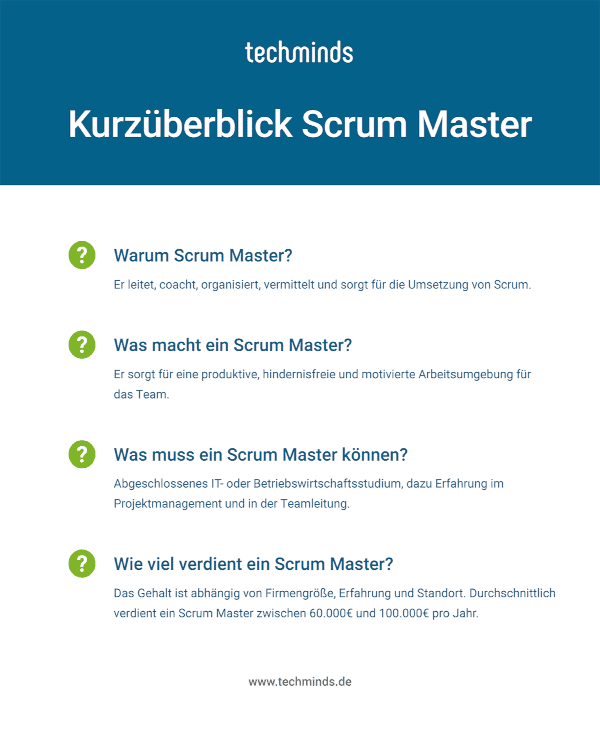 Scrum Master Kurzüberblick