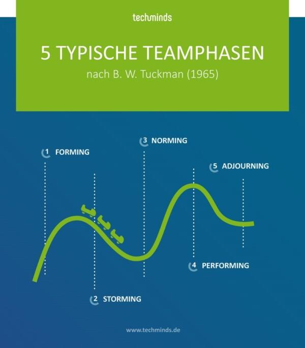 5 typische Teamphasen | TechMinds