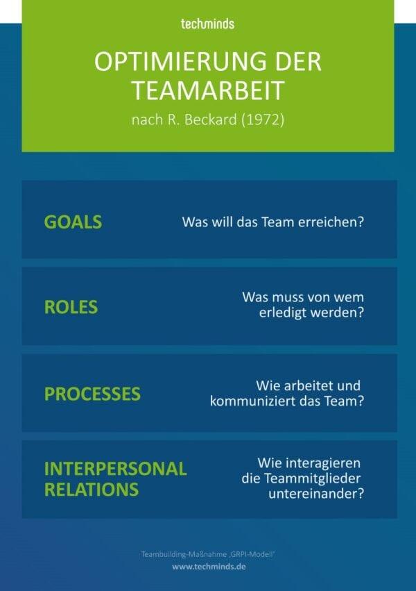 Optimierung der Teamarbeit | TechMinds