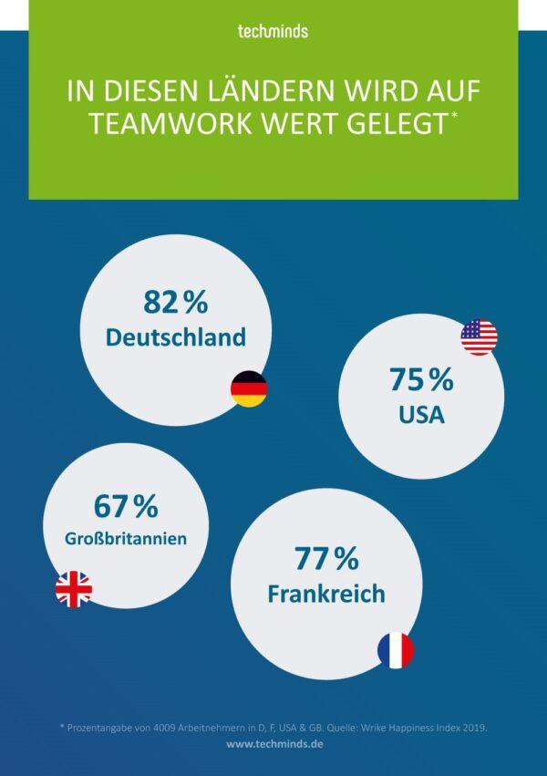 Teambuilding in verschiedenen Ländern | TechMinds