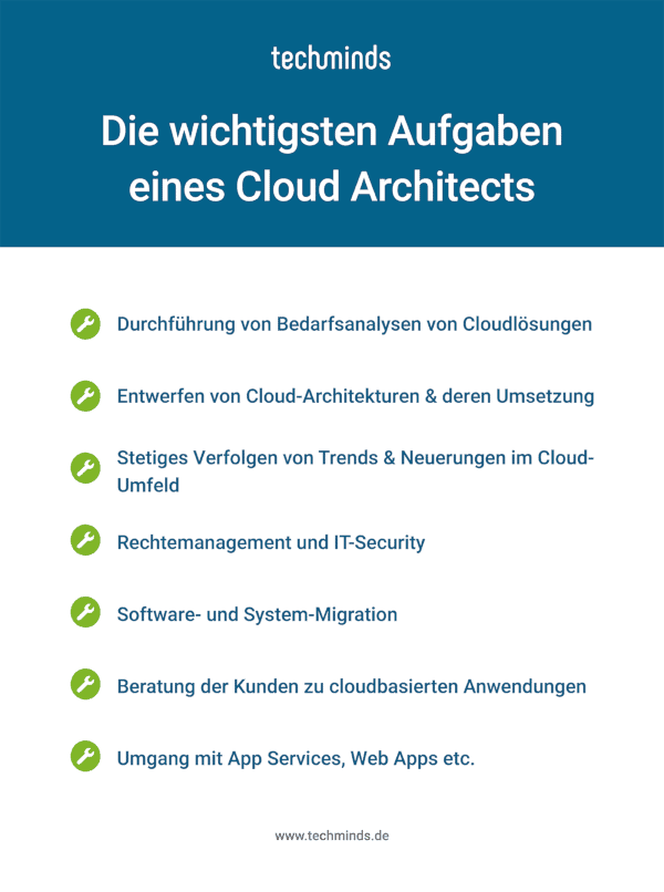Cloud Architect Aufgaben