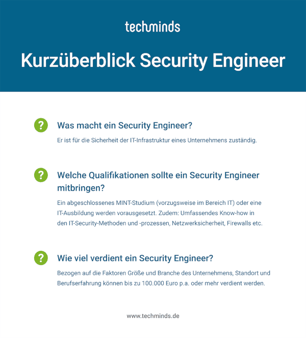 Security Engineer Kurzüberblick
