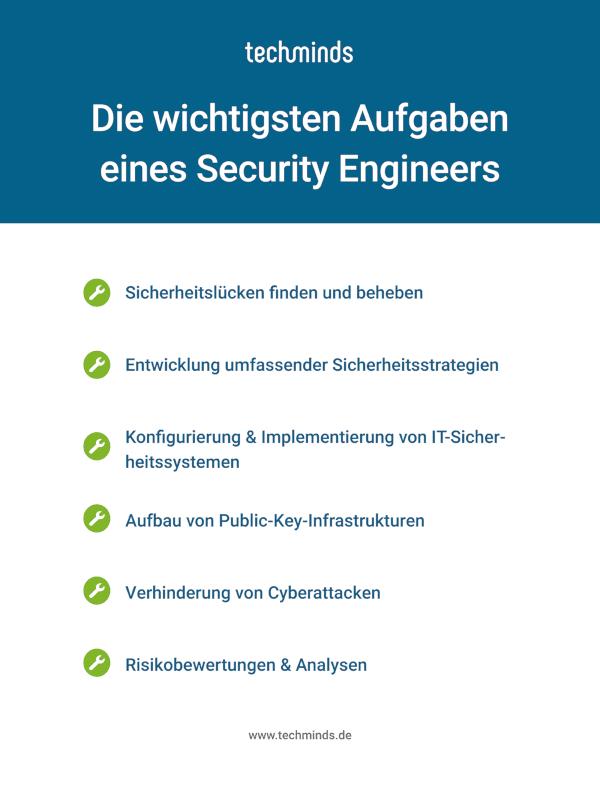 Security Engineer Aufgaben