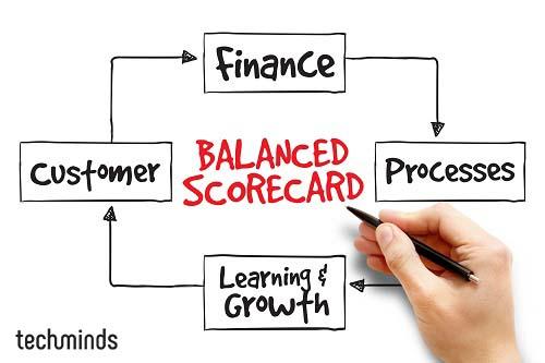 Balanced Scorecard Perspektiven TechMinds