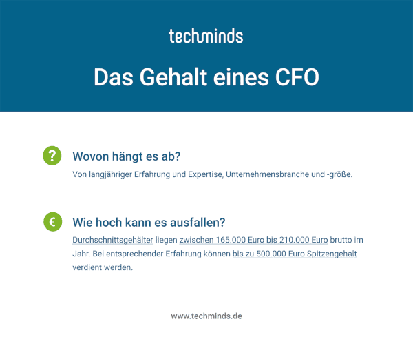 Gehalt CFO