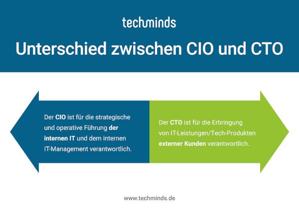 Unterschied CIO und CT0
