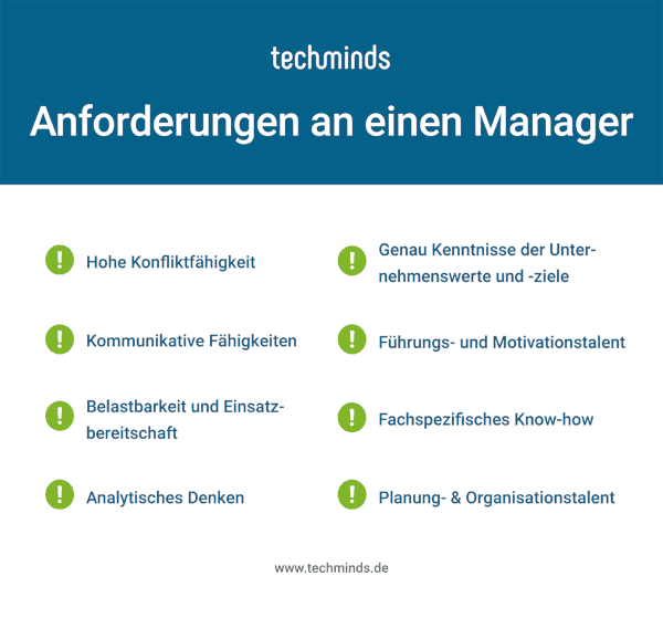 Manager Anforderungen